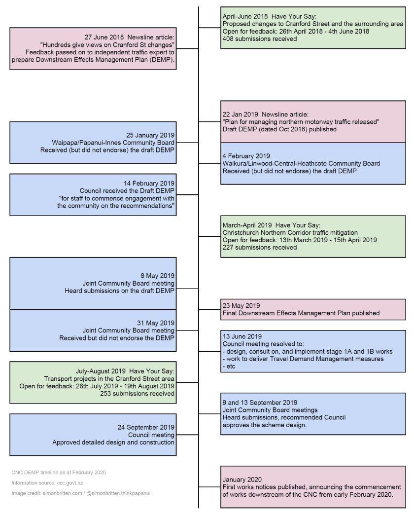 DEMP timeline Feb 2020